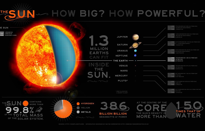 Photo wallpaper sun, infographic, solar system